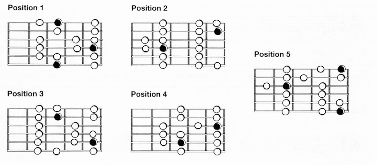 Major Scale Guitar Patterns